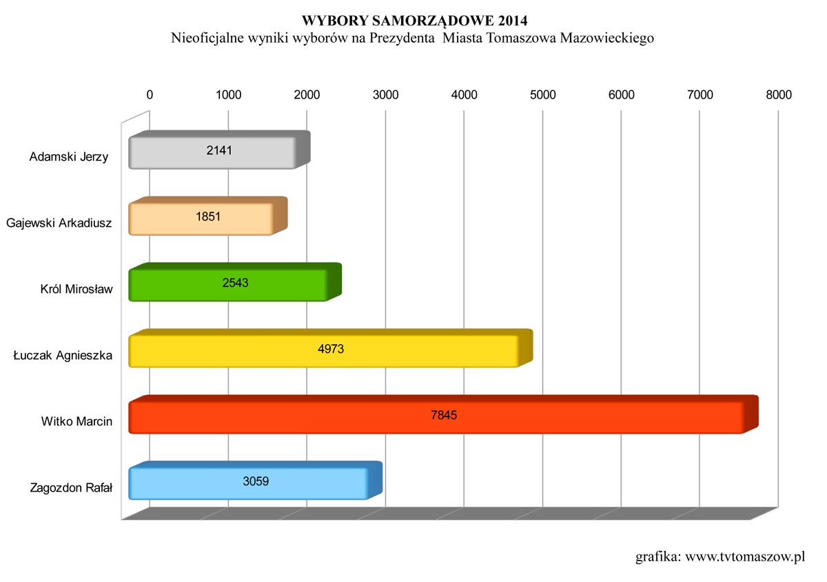 Wybory na prezydenta Tomaszowa Mazowieckiego - wyniki