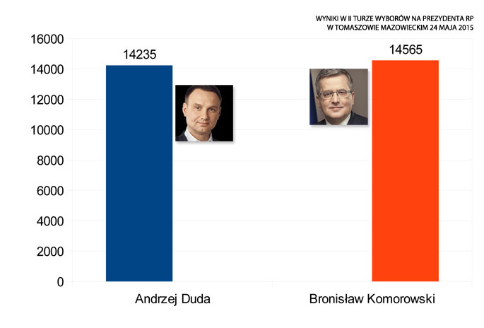 wyniki-wyborow-na-prezydenta-rp-tomaszow