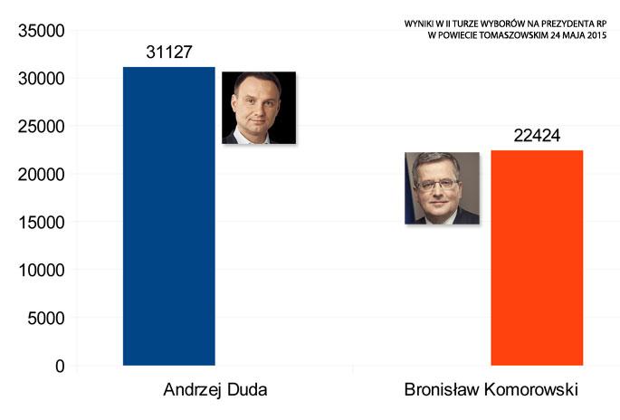 wyniki-wyborow-na-prezydenta-rpPOWIAT-tomaszow