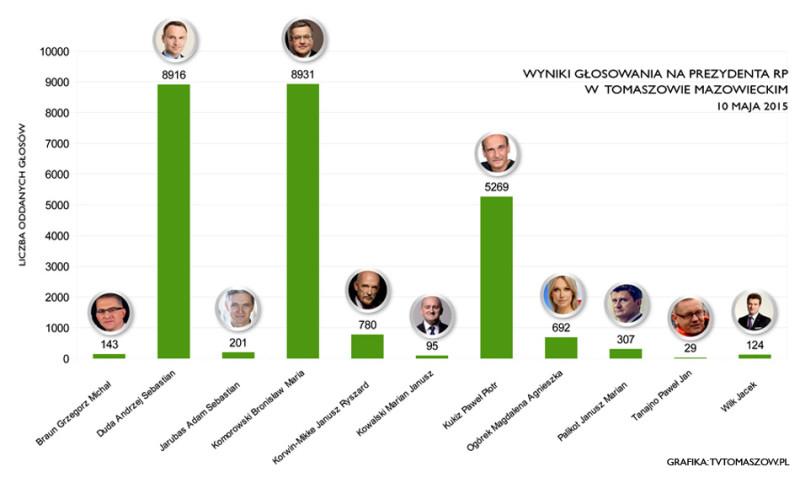 wyniki-wyborow-prezydenckich-tomaszow-2015