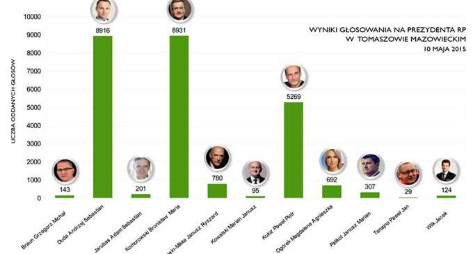 Wybory na prezydenta RP. Jak głosowali tomaszowianie?